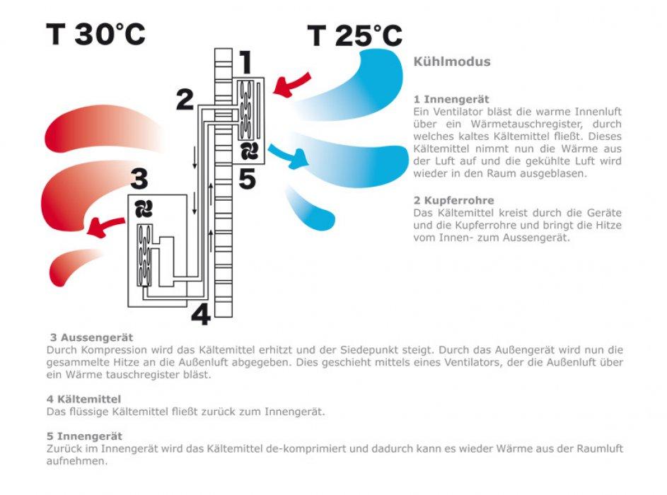 macht unter der haube wie funktioniert eine klimaanlage im haus. Black Bedroom Furniture Sets. Home Design Ideas